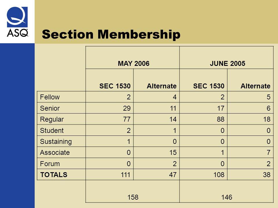 Section Membership MAY 2006 JUNE 2005 SEC 1530AlternateSEC 1530Alternate Fellow2425 Senior2911176 Regular77148818 Student2100 Sustaining1000 Associate01517 Forum0202 TOTALS1114710838 158146