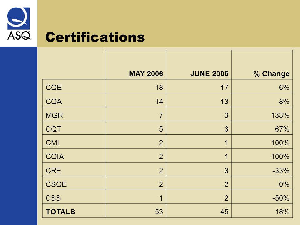 Certifications MAY 2006 JUNE 2005% Change CQE18176% CQA14138% MGR73133% CQT5367% CMI21100% CQIA21100% CRE23-33% CSQE220% CSS12-50% TOTALS534518%