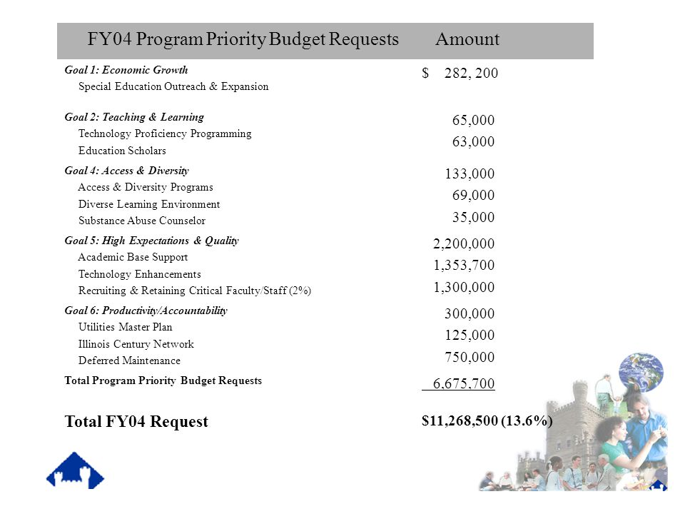 FY04 Operating Budget Request Incremental Base Increases Projected FY03 Base Percentage Increase Projected Dollar Increase Salary Increase$68,421,0006