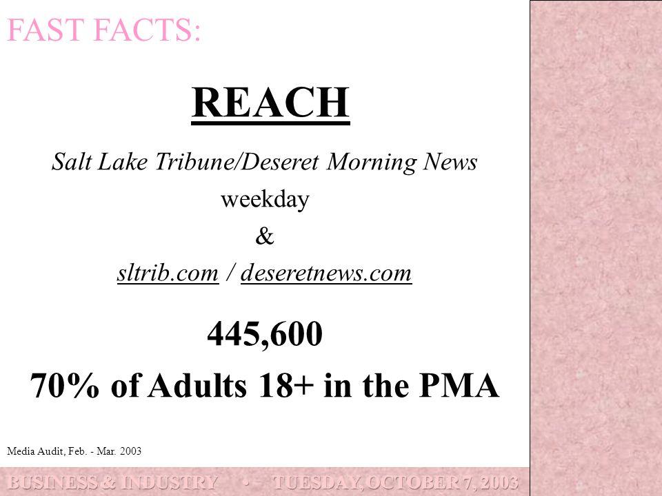 REACH Salt Lake Tribune/Deseret Morning News weekday & sltrib.com / deseretnews.com 445,600 70% of Adults 18+ in the PMA FAST FACTS: Media Audit, Feb.