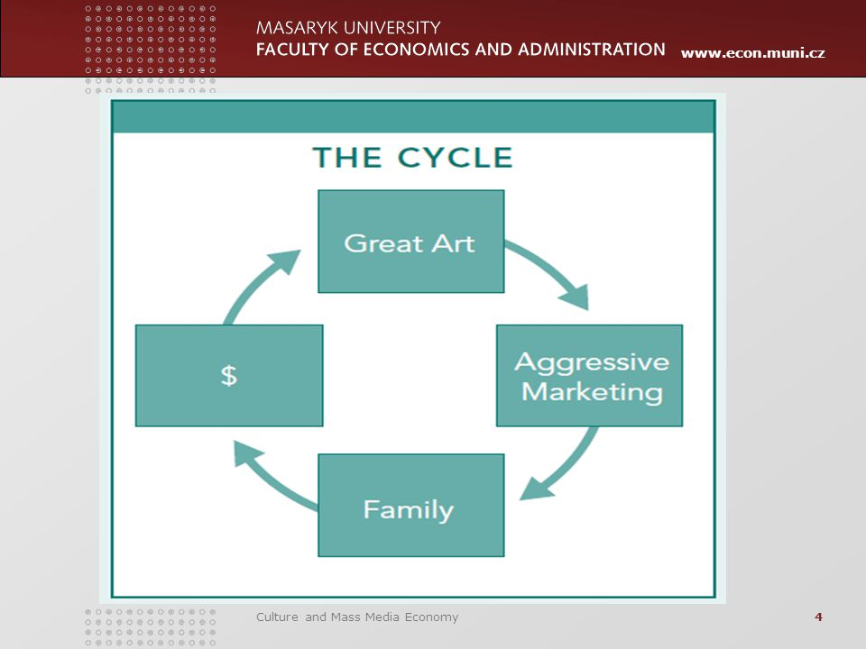 www.econ.muni.cz Controlling Cost, Reinvesting, Building Capacity Culture and Mass Media Economy15