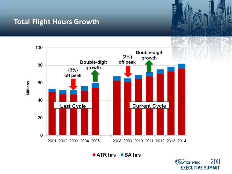 Total Flight Hours Growth Double-digit growth