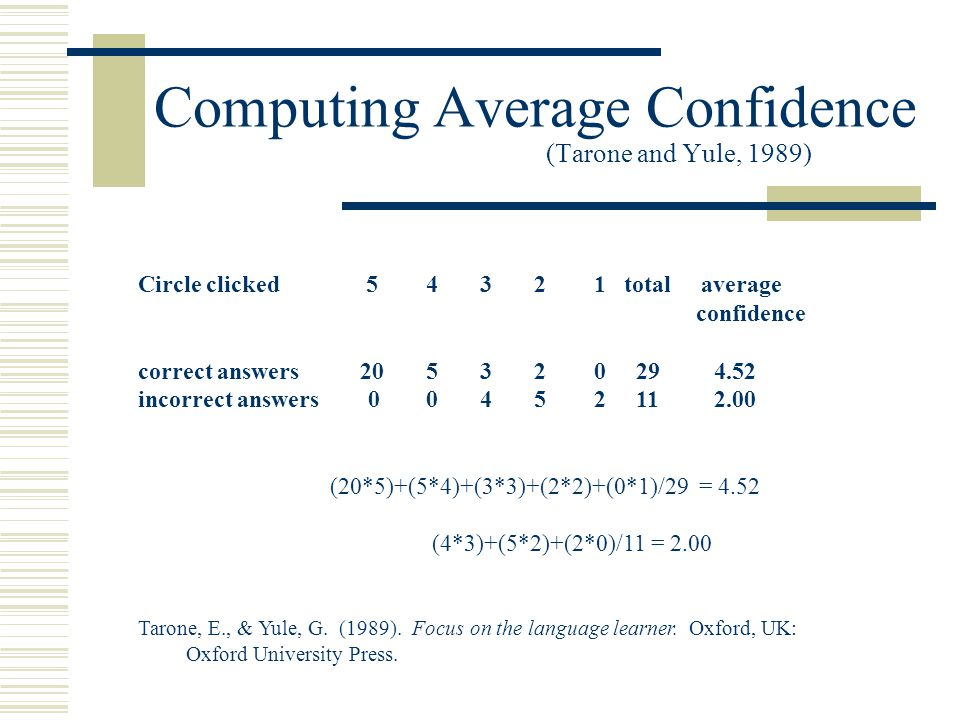 Computing Average Confidence (Tarone and Yule, 1989) Circle clicked 54 3 2 1 total average confidence correct answers 205 3 2 0 294.52 incorrect answers 00 4 5 2 112.00 (20*5)+(5*4)+(3*3)+(2*2)+(0*1)/29 = 4.52 (4*3)+(5*2)+(2*0)/11 = 2.00 Tarone, E., & Yule, G.