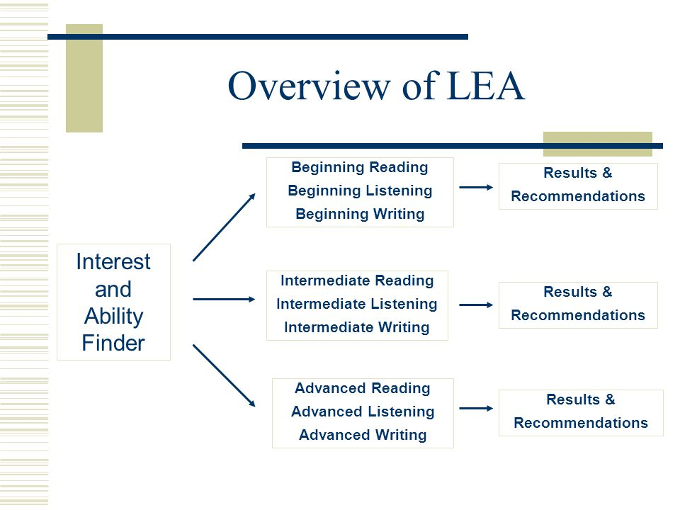 Overview of LEA Interest and Ability Finder Beginning Reading Beginning Listening Beginning Writing Intermediate Reading Intermediate Listening Intermediate Writing Advanced Reading Advanced Listening Advanced Writing Results & Recommendations Results & Recommendations Results & Recommendations