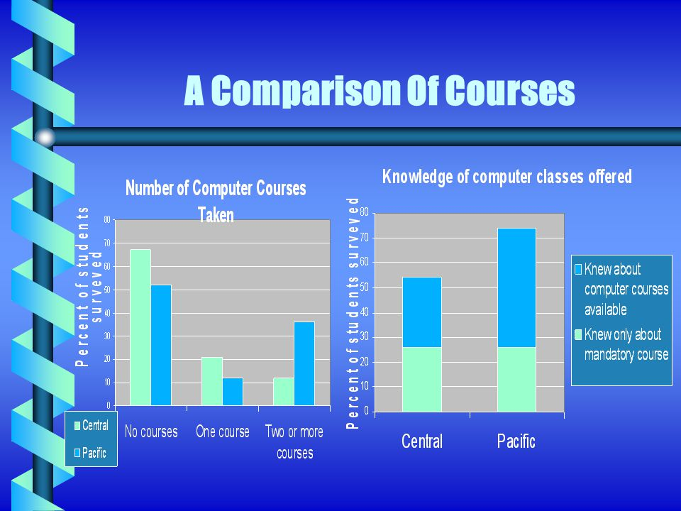 Students Central b 67% took only one computer course very low level classesvery low level classes b 63% of students felt they had more than one place