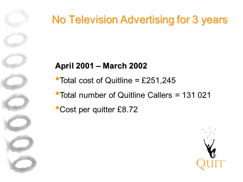 No Television Advertising for 3 years April 2001 – March 2002 Total cost of Quitline = £251,245 Total number of Quitline Callers = 131 021 Cost per quitter £8.72