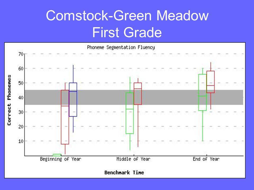 Comstock-Green Meadow Kindergarten 03/04 & 04/05