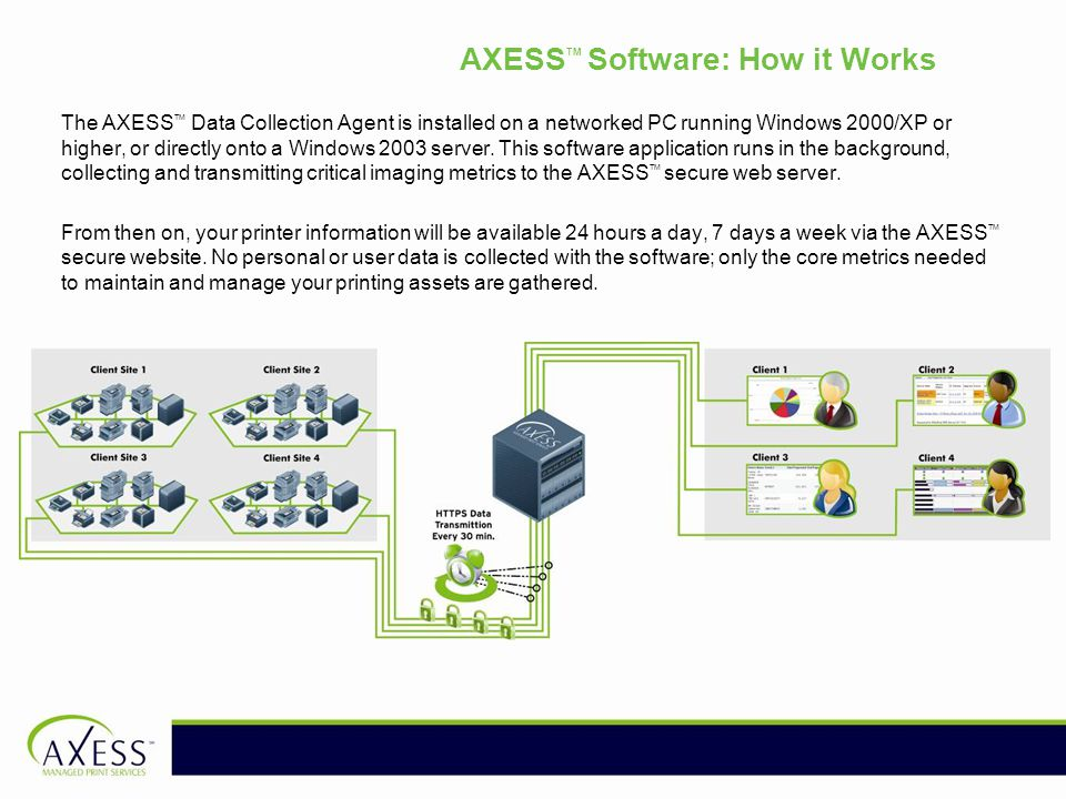 AXESS TM Software: How it Works The AXESS TM Data Collection Agent is installed on a networked PC running Windows 2000/XP or higher, or directly onto a Windows 2003 server.