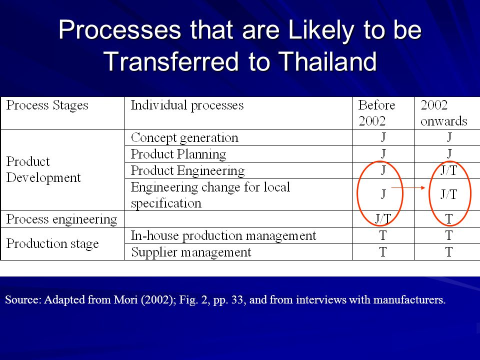 Processes that are Likely to be Transferred to Thailand Source: Adapted from Mori (2002); Fig. 2, pp. 33, and from interviews with manufacturers.