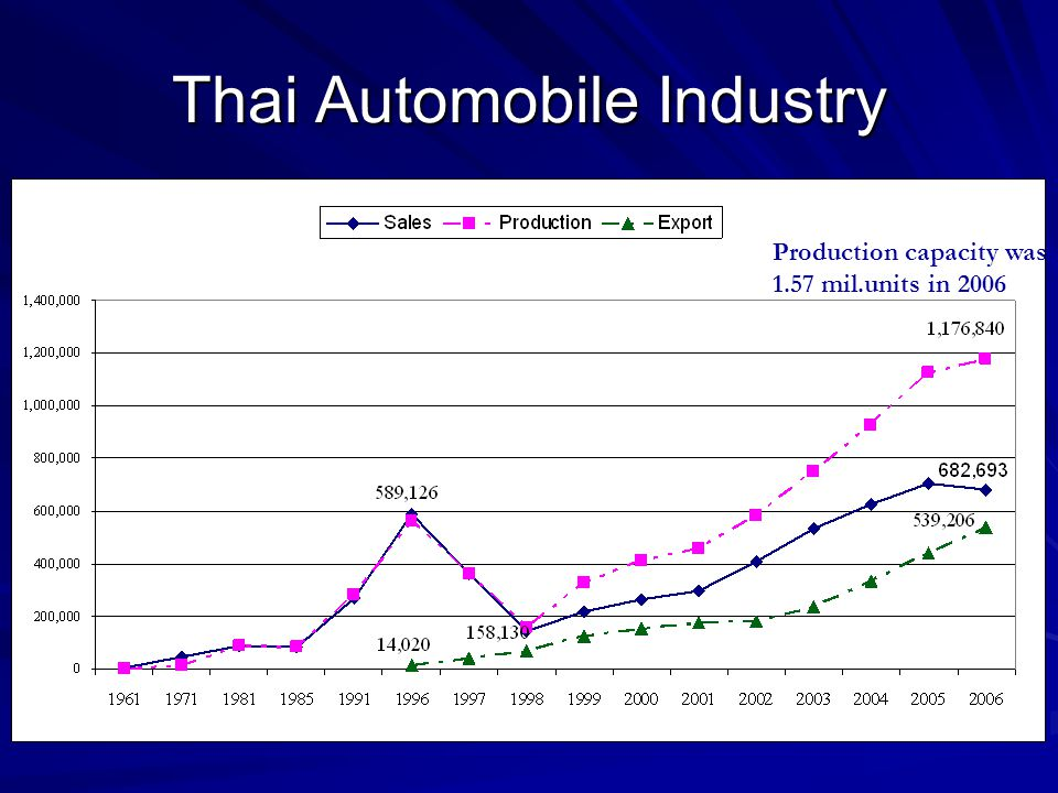 Thai Automobile Industry Production capacity was 1.57 mil.units in 2006