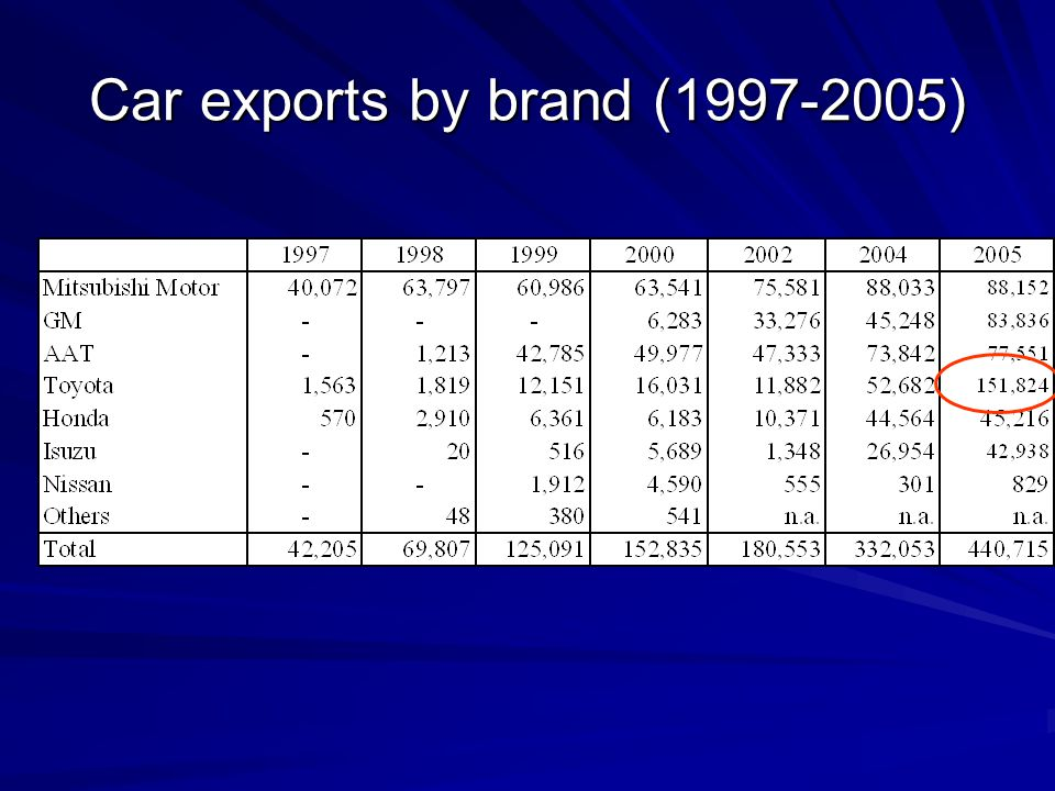 Car exports by brand (1997-2005)