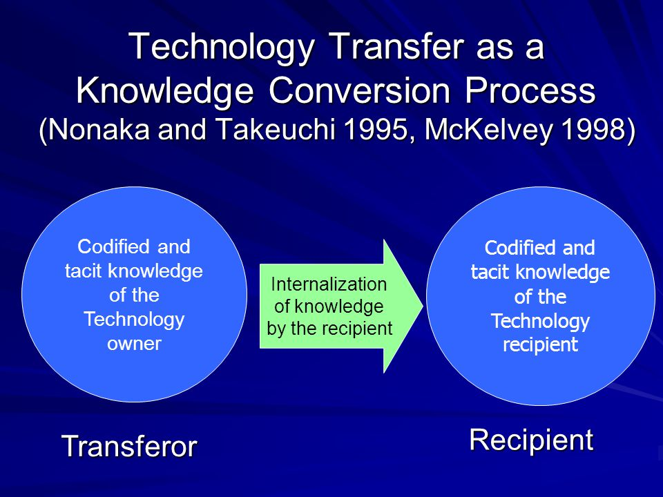 Technology Transfer as a Knowledge Conversion Process (Nonaka and Takeuchi 1995, McKelvey 1998) Codified and tacit knowledge of the Technology owner C