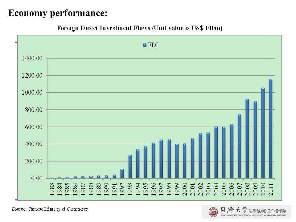 Economy performance: