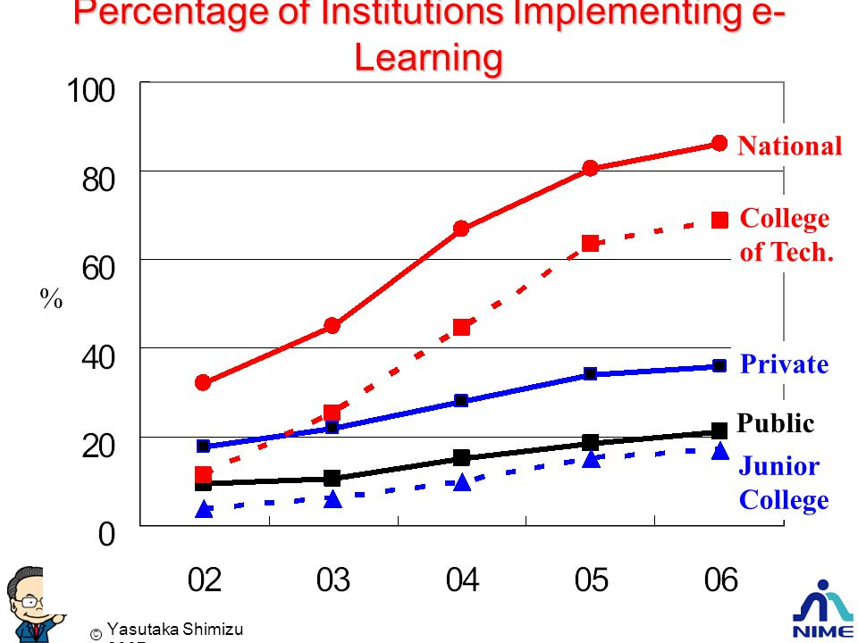 Yasutaka Shimizu 2007 C Percentage of Institutions Implementing e- Learning National College of Tech.