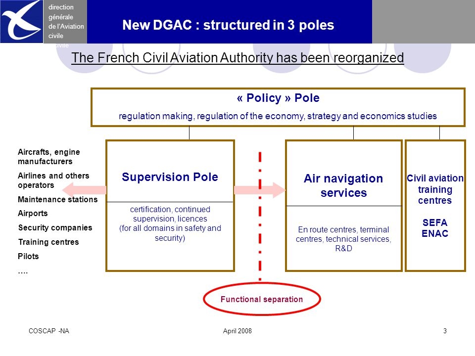 COSCAP -NAApril 20083 direction générale de l 'Aviation civile New DGAC : structured in 3 poles « Policy » Pole regulation making, regulation of the economy, strategy and economics studies Supervision Pole certification, continued supervision, licences (for all domains in safety and security) Air navigation services En route centres, terminal centres, technical services, R&D Aircrafts, engine manufacturers Airlines and others operators Maintenance stations Airports Security companies Training centres Pilots ….