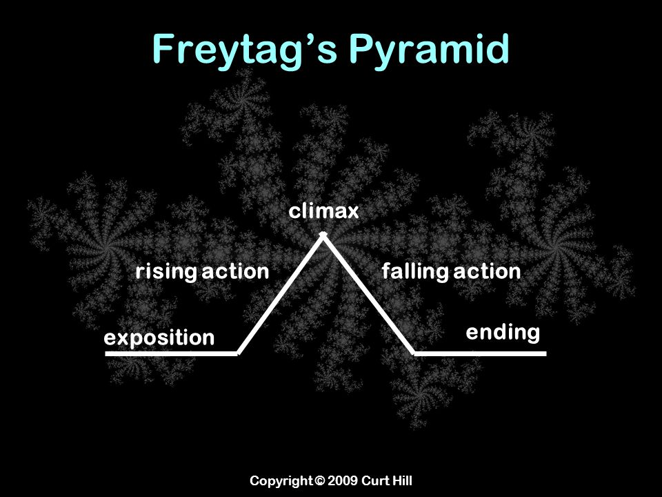 Freytag's Pyramid Copyright © 2009 Curt Hill exposition rising action climax ending falling action