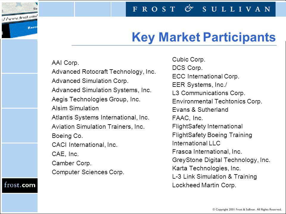 Key Market Participants AAI Corp. Advanced Rotocraft Technology, Inc. Advanced Simulation Corp. Advanced Simulation Systems, Inc. Aegis Technologies G