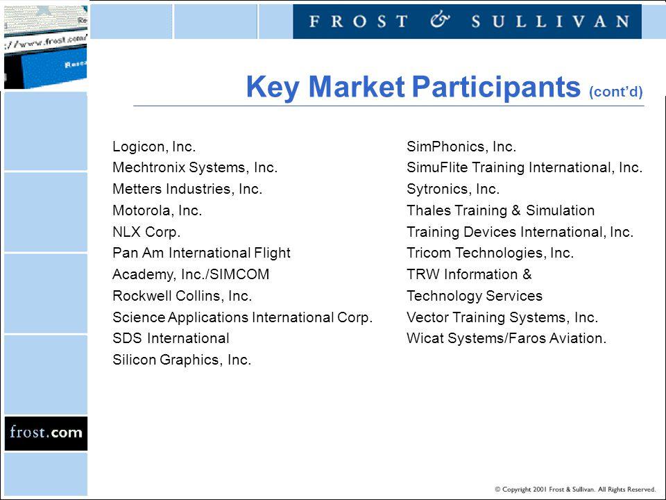 Key Market Participants (cont'd) Logicon, Inc. Mechtronix Systems, Inc. Metters Industries, Inc. Motorola, Inc. NLX Corp. Pan Am International Flight