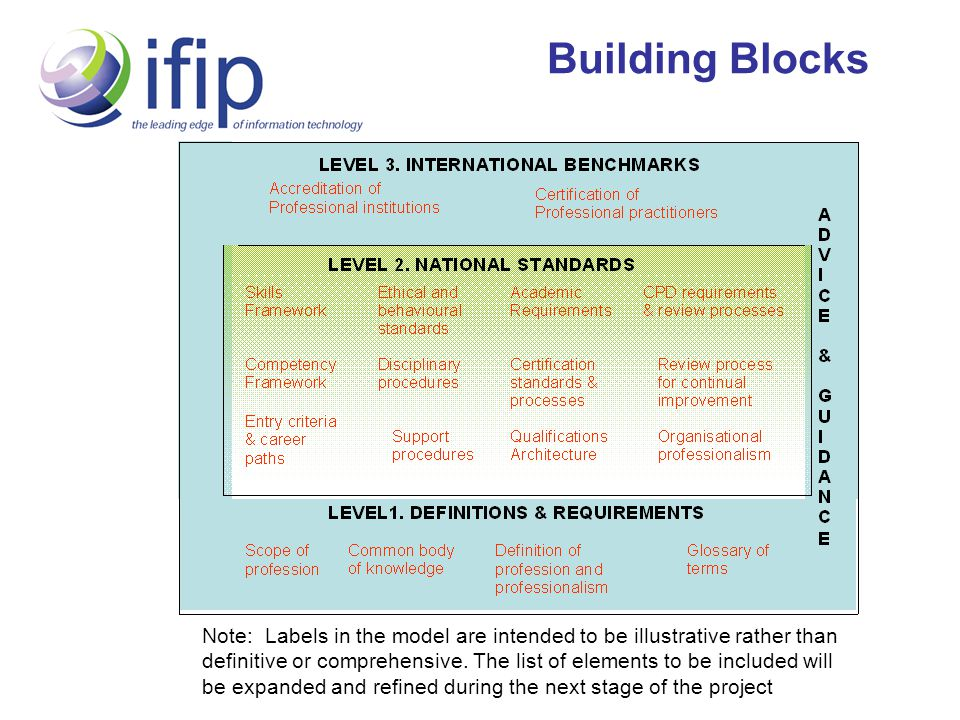 Finance and Resource INITIATION AND START-UP IFIP Founding Societies – ACS, BCS, CIPS IMPLEMENTATION, DEVELOPMENT AND ENGAGEMENT International enterprises Government organisations STEADY STATE Balance income from registrations against administration costs