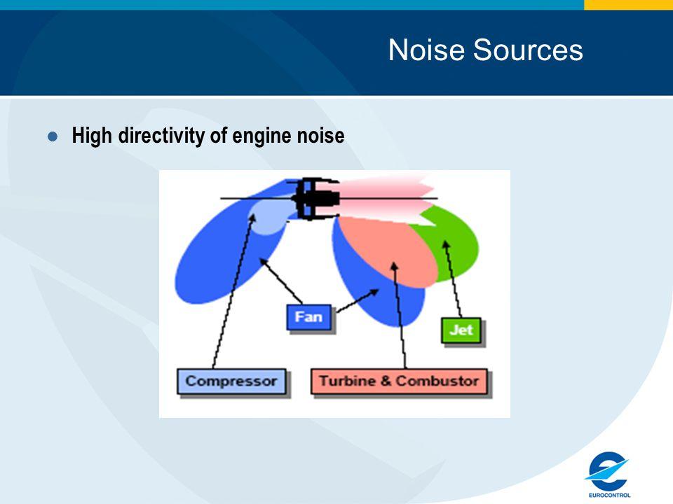 Configuration Noise Flaps Gear Slats