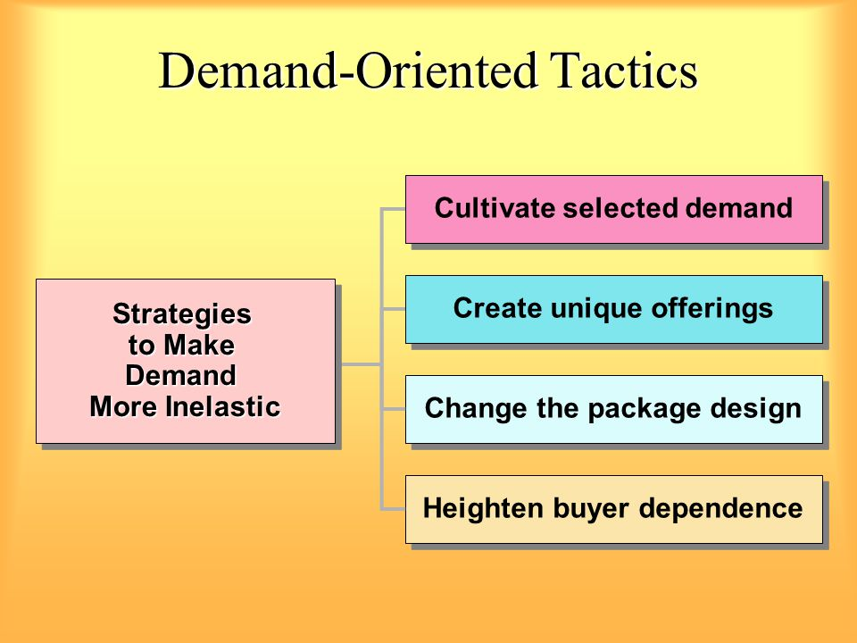 Demand-Oriented Tactics Strategies to Make Demand More Inelastic Strategies to Make Demand More Inelastic Cultivate selected demand Create unique offerings Change the package design Heighten buyer dependence