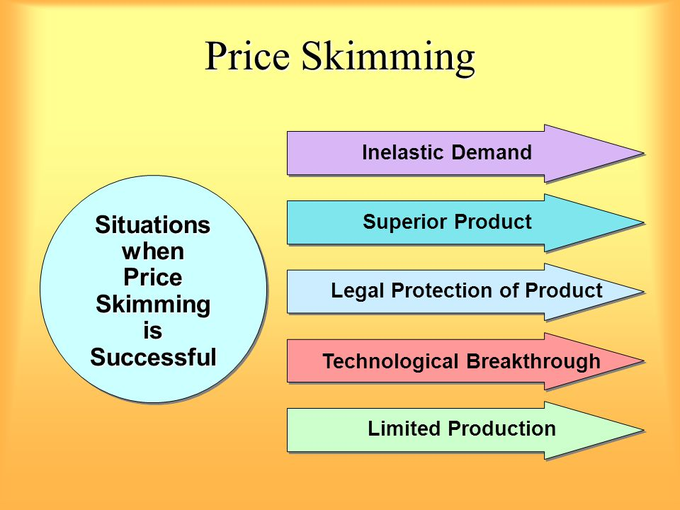 Price Skimming Situationswhen is Successful Situationswhen Price Skimming is Successful Superior Product Legal Protection of Product Limited Production Technological Breakthrough Inelastic Demand