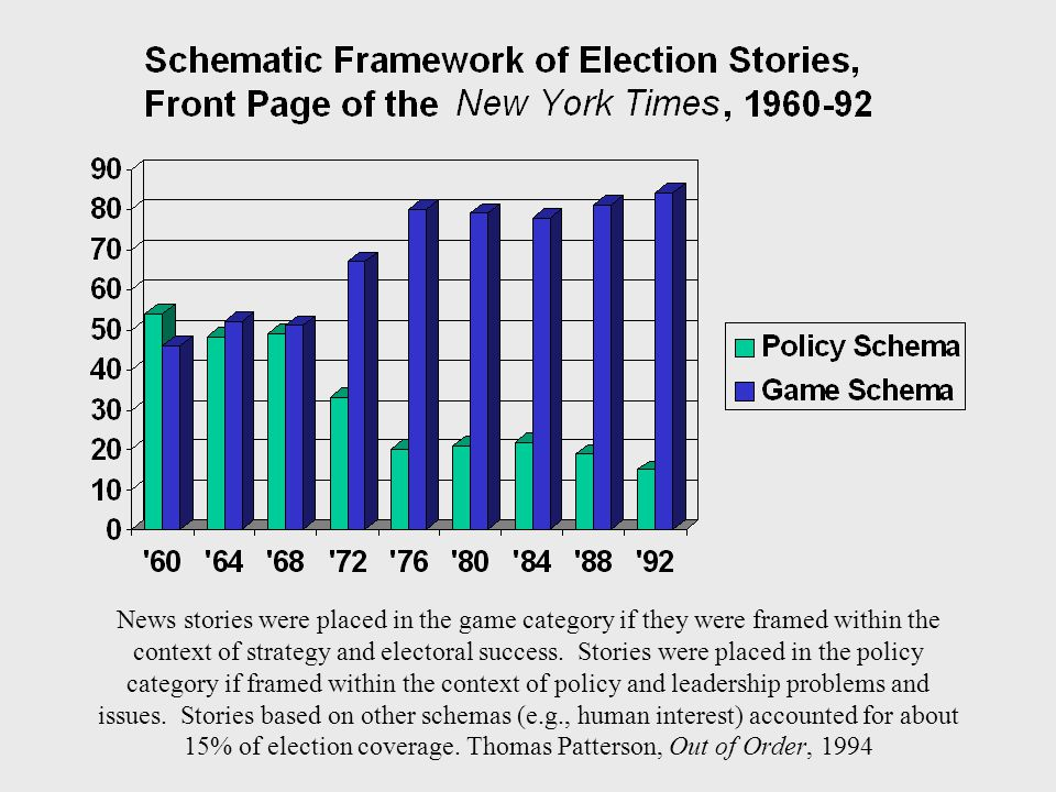 News stories were placed in the game category if they were framed within the context of strategy and electoral success. Stories were placed in the pol
