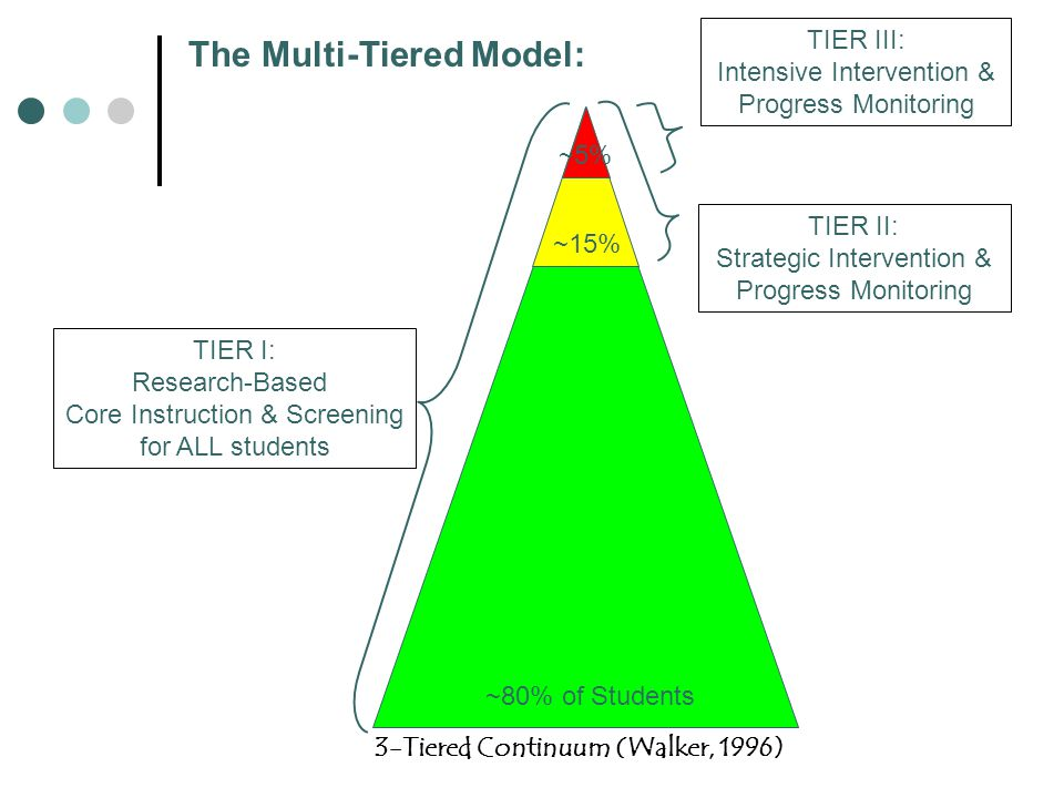TIER I: Research-Based Core Instruction & Screening for ALL students TIER II: Strategic Intervention & Progress Monitoring TIER III: Intensive Intervention & Progress Monitoring ~80% of Students ~15% ~5% 3-Tiered Continuum (Walker, 1996) The Multi-Tiered Model: