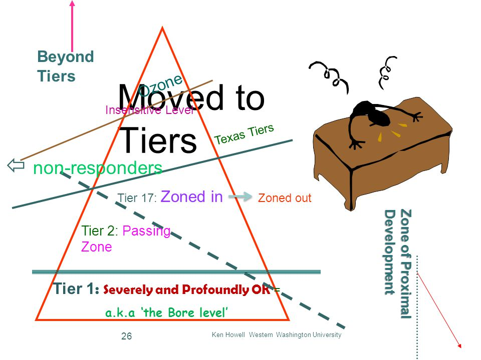Moved to Tiers Ken Howell Western Washington University 26 Tier 1 : Severely and Profoundly OK = a.k.a 'the Bore level' Ozone Tier 2: Passing Zone  non-responders Texas Tiers Tier 17: Zoned in Zoned out Zone of Proximal Development Beyond Tiers Insensitive Level