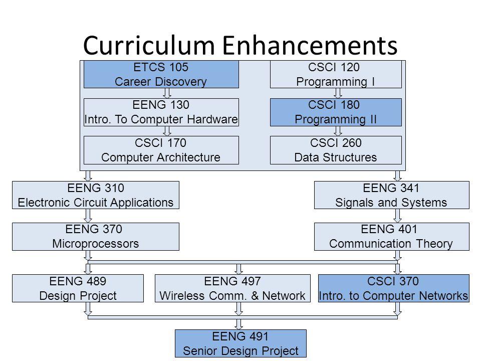 Curriculum Enhancements CSCI 370 Intro.