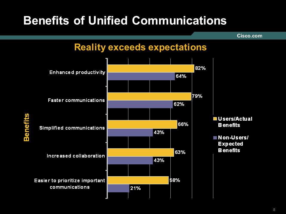 888 © 2004 Cisco Systems, Inc. All rights reserved. Benefits of Unified Communications Reality exceeds expectations