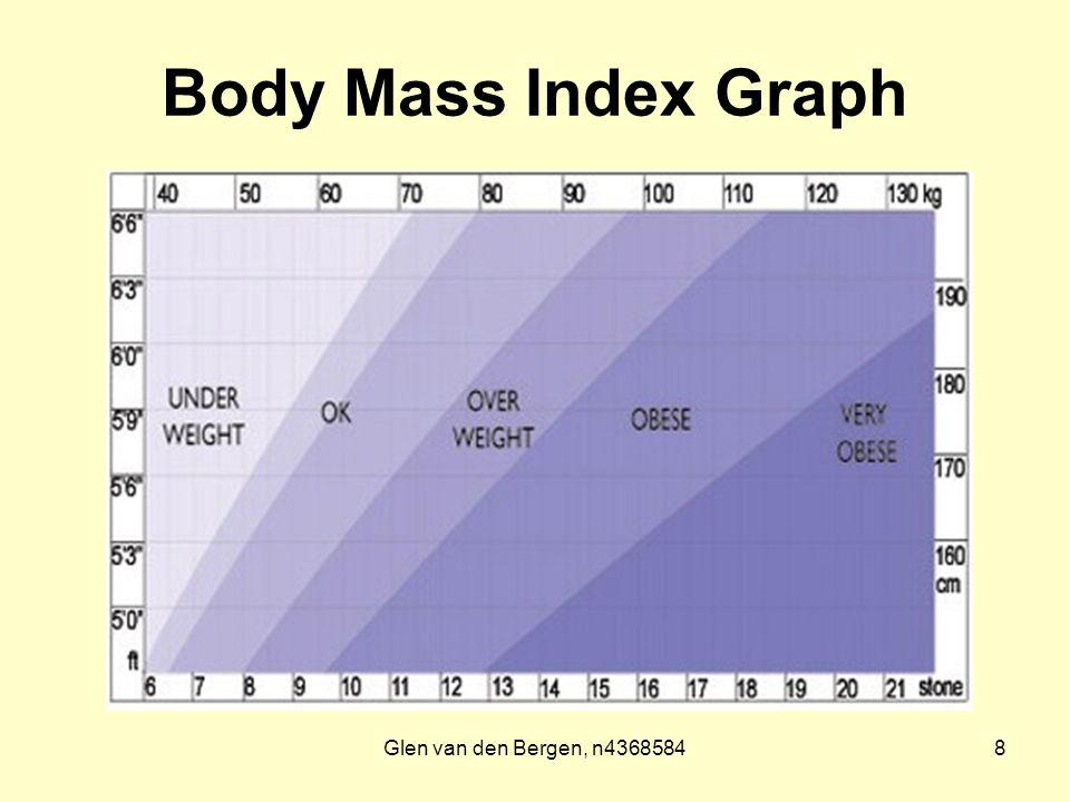 Glen van den Bergen, n43685848 Body Mass Index Graph