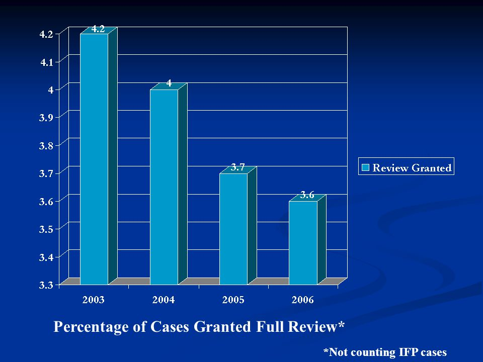 Percentage of Cases Granted Full Review* *Not counting IFP cases