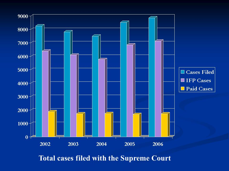 Total cases filed with the Supreme Court
