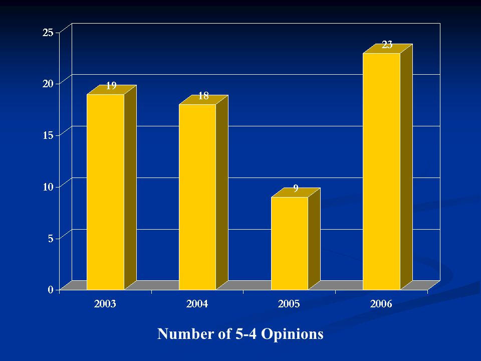 Number of 5-4 Opinions