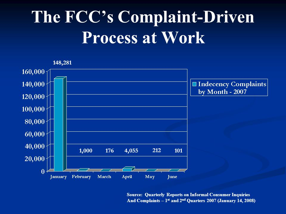The FCC's Complaint-Driven Process at Work 148,281 1,0001764,055 212 101 Source: Quarterly Reports on Informal Consumer Inquiries And Complaints – 1 st and 2 nd Quarters 2007 (January 14, 2008)