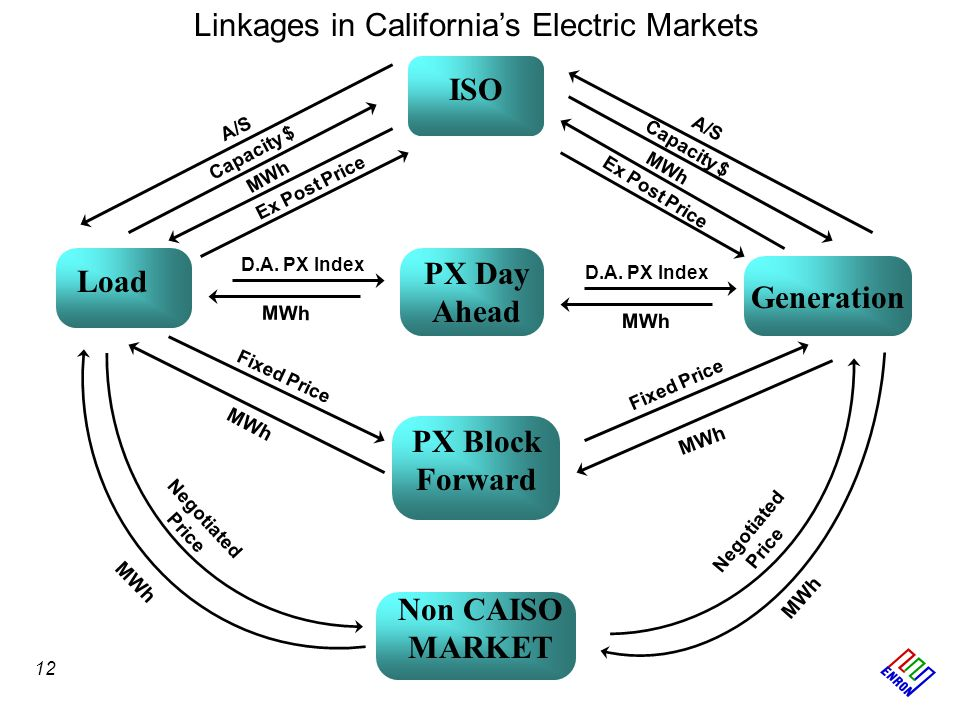 PX Block Forward Load Generation ISO PX Day Ahead Non CAISO MARKET Fixed Price MWh Fixed Price MWh Negotiated Price MWh D.A. PX Index MWh Negotiated P