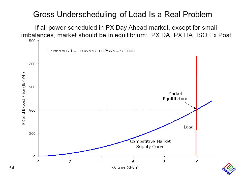 Gross Underscheduling of Load Is a Real Problem If all power scheduled in PX Day Ahead market, except for small imbalances, market should be in equili