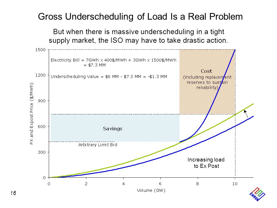 Gross Underscheduling of Load Is a Real Problem But when there is massive underscheduling in a tight supply market, the ISO may have to take drastic a