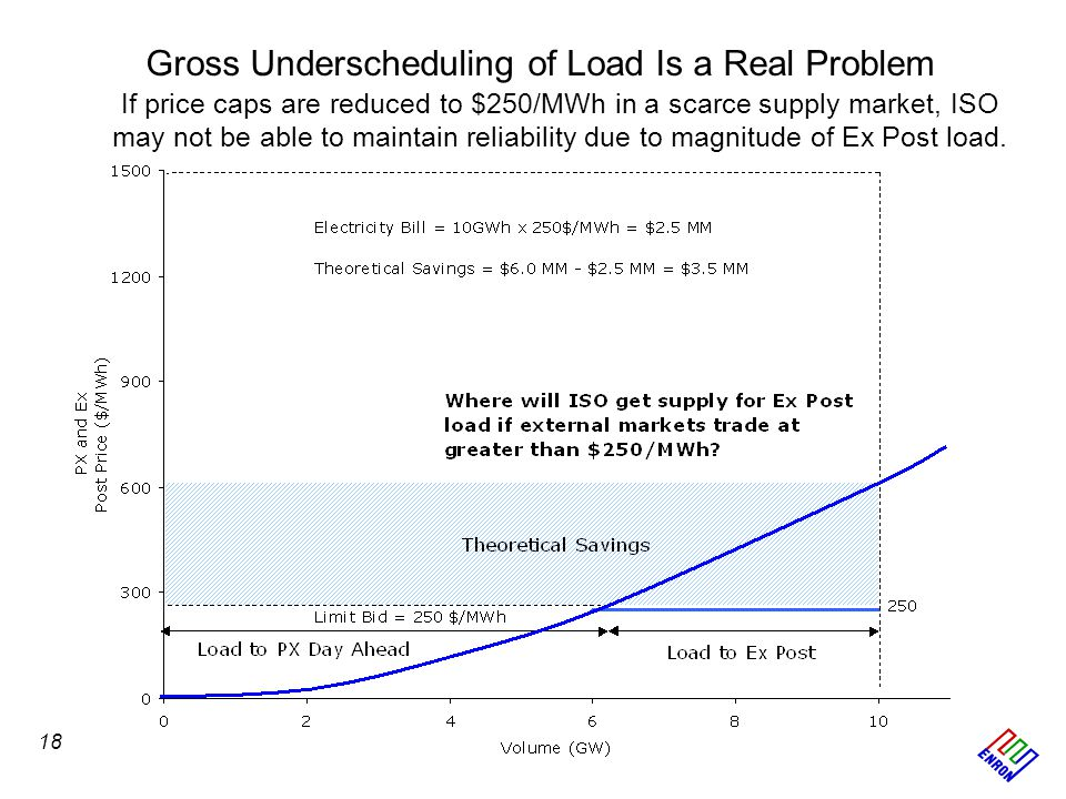 Gross Underscheduling of Load Is a Real Problem If price caps are reduced to $250/MWh in a scarce supply market, ISO may not be able to maintain reliability due to magnitude of Ex Post load.