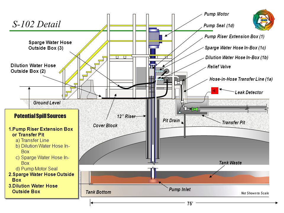 """S-102 Detail Not Shown to Scale Ground Level Pump Inlet 12"""" Riser Tank Bottom Tank Waste Pump Motor Pump Riser Extension Box (1) Dilution Water Hose I"""