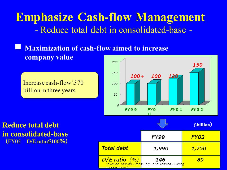 - Reduce total debt in consolidated-base - Maximization of cash-flow aimed to increase company value Emphasize Cash-flow Management ■ FY99FY02 Total d