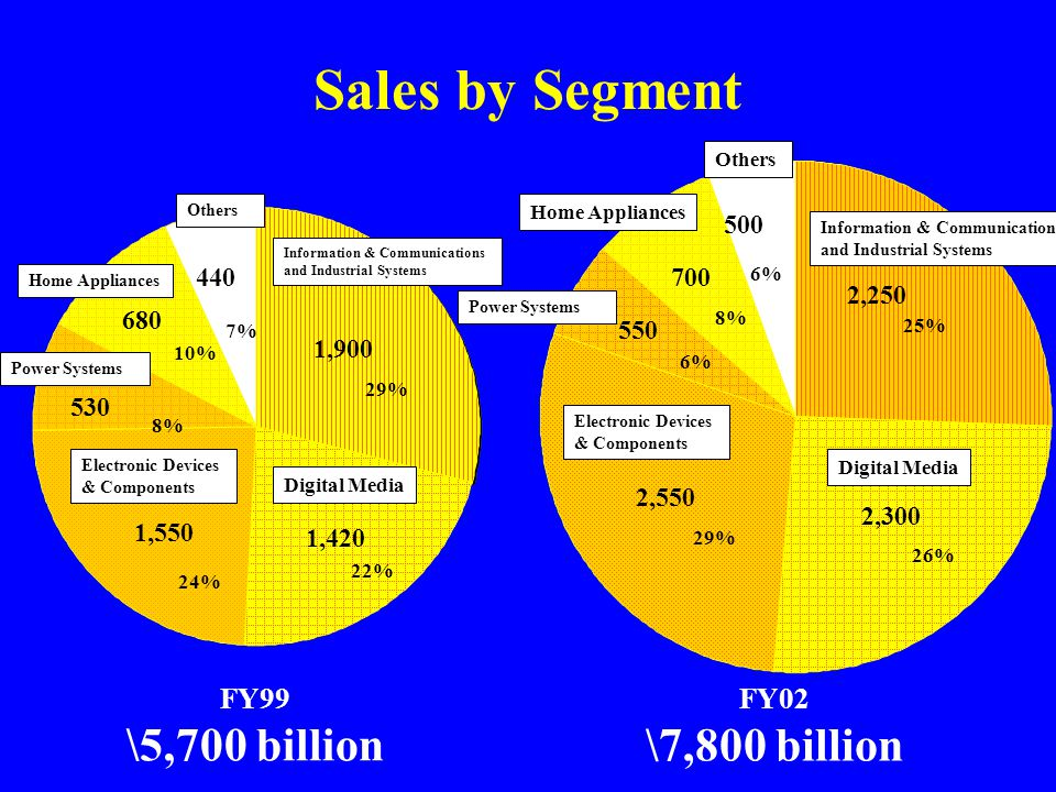 Sales by Segment FY99 \5,700 billion 29% 1,900 1,420 1,550 530 680 440 22% 24% 8% 10% 7% FY02 \7,800 billion 25% 2,250 2,300 2,550 550 700 500 26% 29%