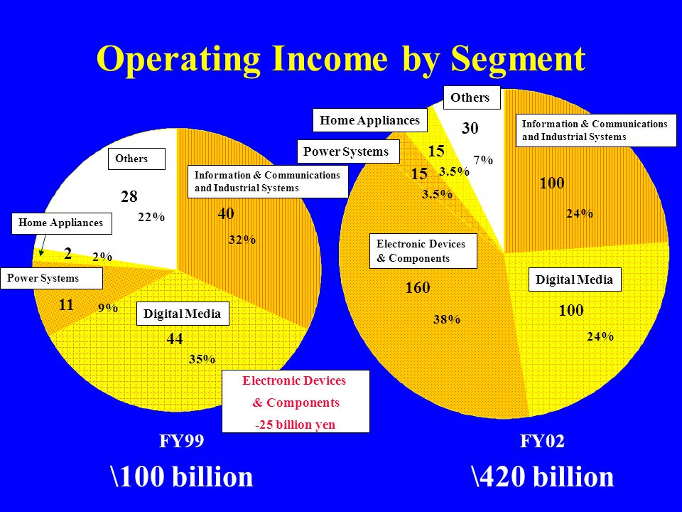 Operating Income by Segment FY99 \100 billion FY02 \420 billion 24% 100 160 15 30 24% 38% 3.5% 7% Information & Communications and Industrial Systems