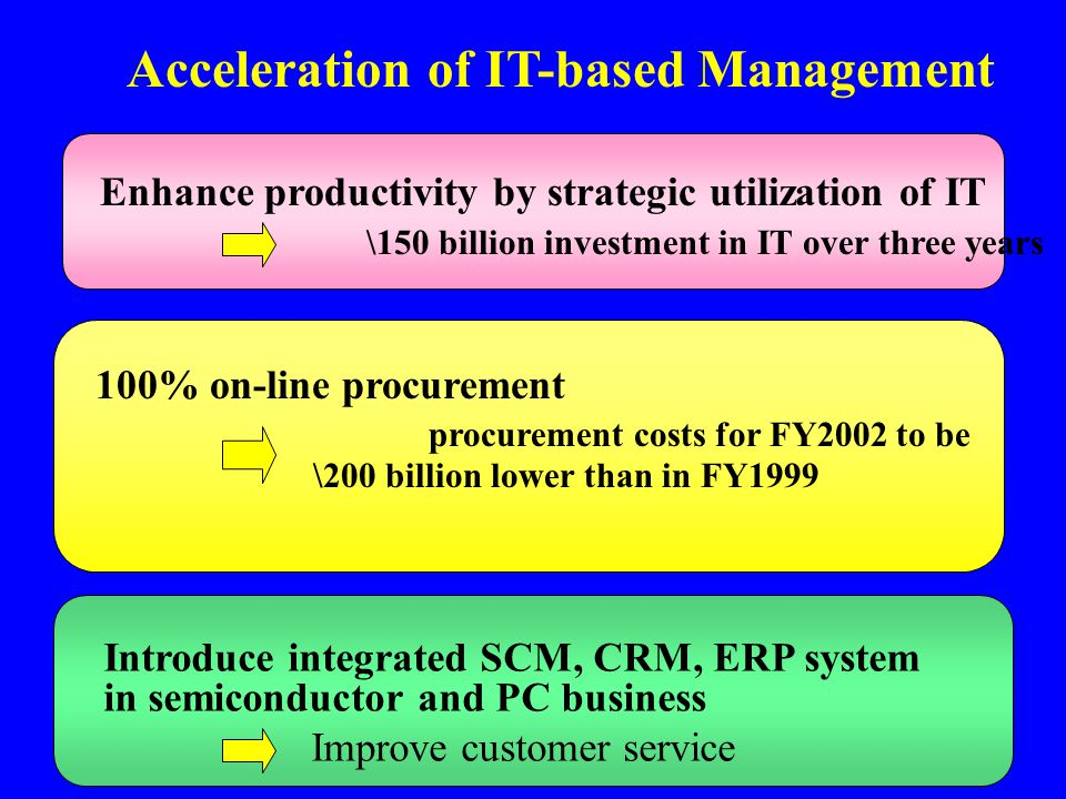 Acceleration of IT-based Management Introduce integrated SCM, CRM, ERP system in semiconductor and PC business Improve customer service Enhance produc