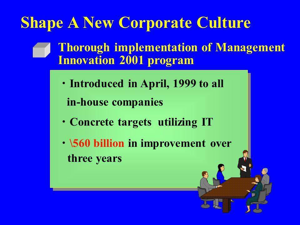 Shape A New Corporate Culture Thorough implementation of Management Innovation 2001 program ・ Introduced in April, 1999 to all in-house companies ・ Co