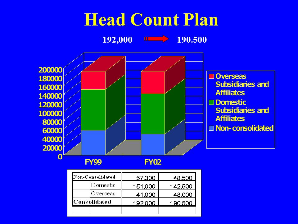 Head Count Plan 192,000190.500
