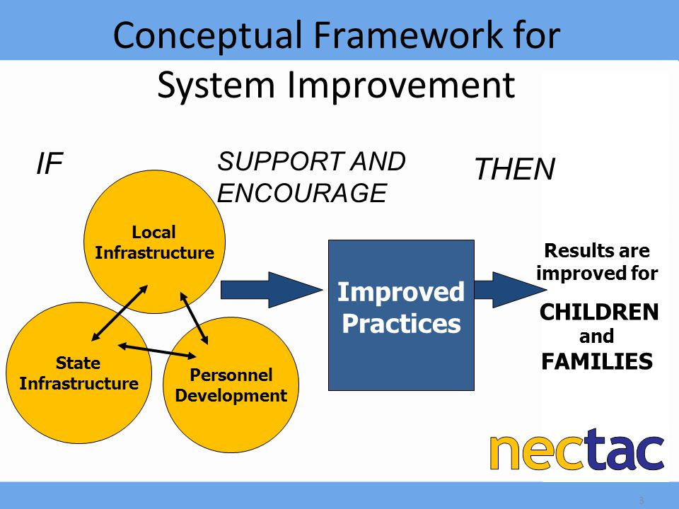 Conceptual Framework for System Improvement State Infrastructure Improved Practices Results are improved for CHILDREN and FAMILIES Local Infrastructure THEN Personnel Development IF SUPPORT AND ENCOURAGE 3