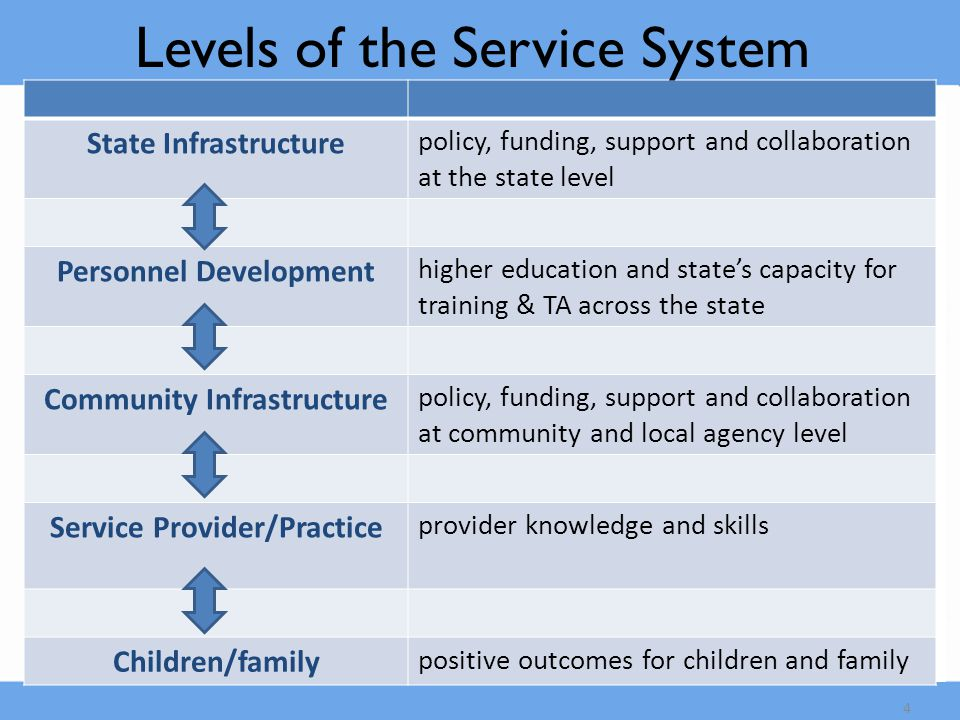 5 Early Head Start Early Intervention (Part C) Child Care Head Start Preschool Special Ed (Sec.