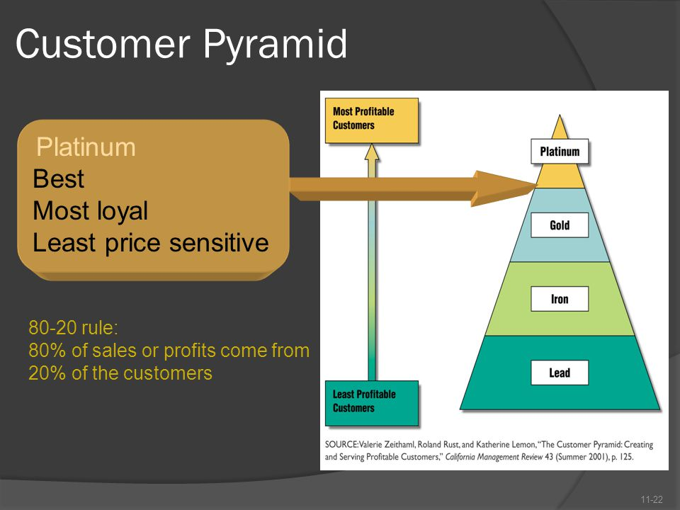 Customer Pyramid 11-22 Platinum Best Most loyal Least price sensitive 80-20 rule: 80% of sales or profits come from 20% of the customers